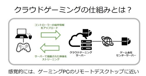 図1 クラウドゲームの仕組み