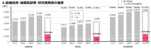 研究開発費は年間5000億円をキープ