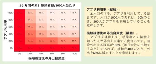 日本大学生産工学部がモデル化したアプリの導入効果。普及率だけでなく、通知を受け取った人の行動によって効果が大きく変わるという