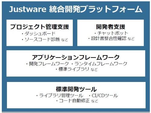 Justware 統合開発プラットフォームが提供する機能