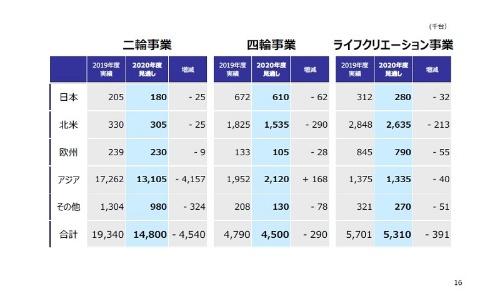 世界販売台数の計画(20年度通期)