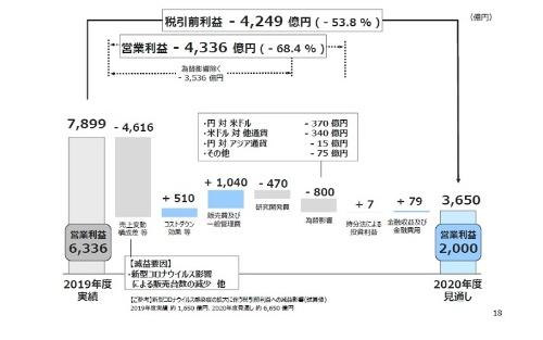 営業損益の増減要因(20年度通期)