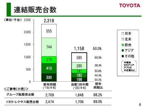 世界販売台数(20年度第1四半期)