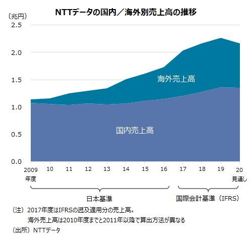 NTTデータの国内/海外別売上高(連結)の推移。海外事業が成長をけん引してきた