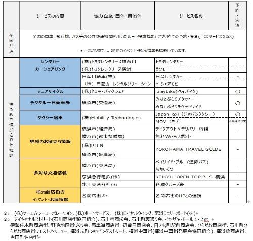 横浜版my routeの対応交通手段一覧