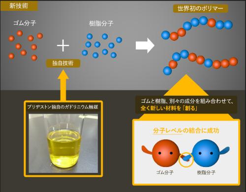 ゴムとプラスチックを分子レベルで結合