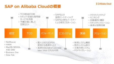 「SAP on Alibaba Cloud」の概要