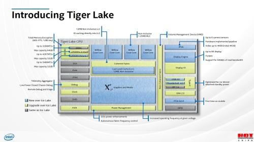 Tiger Lakeの機能ブロック図