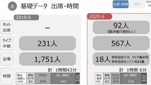 Zホールディングスの定時株主総会における出席者数・開催時間の推移