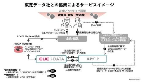 東芝データとシーユーシー・アイデータが予定する新サービスの構想