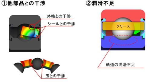 軸受の高速回転化を阻む2つの課題