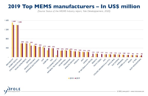 図1 2019年MEMS売上高ランキング