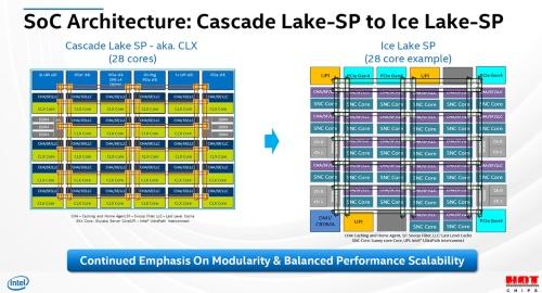 Hot Chips 32の講演では、「第2世代Xeon SP」(開発コードはCascade Lake-SP)と第3世代XeopSP(開発コードはIce Lake-SP)の比較が論じられた