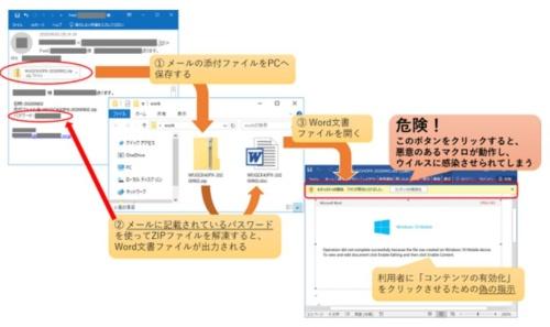 パスワード付きZIPファイルを使ってEmotetに感染させる流れ