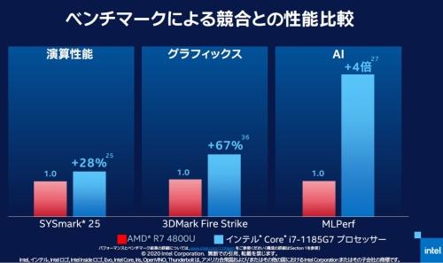 ベンチマークでAMD競合品と比較