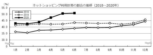 ネットショッピング利用世帯の割合の推移(2018~2020年)