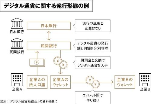 (出所:「デジタル通貨勉強会」の資料を基に日経FinTech作成)