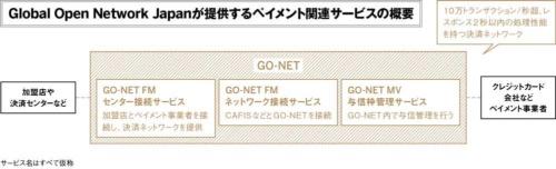 (出所:Global Open Network Japanの資料を基に日経FinTech作成)