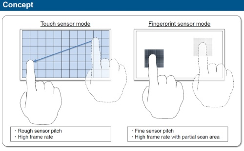 タッチパネルセンサーと指紋センサーを一体化