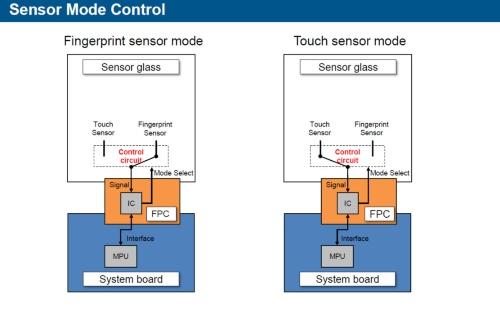 1つのICでタッチパネルセンサーと指紋センサーの両方を制御できる