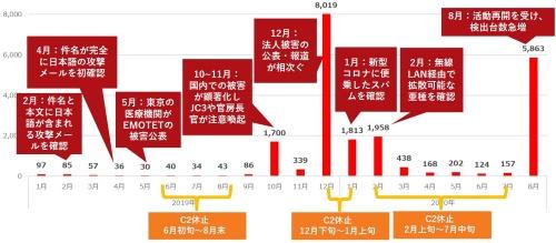 日本におけるEmotetの検出数の推移