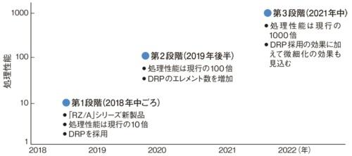 産業用マイクロプロセッサー(MPU)の推論処理1000倍化計画