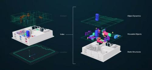 仮想空間のレイヤーを3つに分けて考える