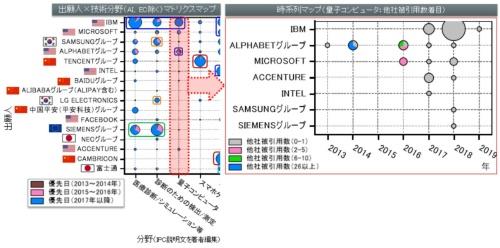図2●AI×量子コンピューターの深堀り分析(他社被引用数に着目した時系列マップ)