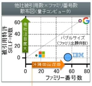 図3●AI×量子コンピューターの深堀分析(トップ3について自社/他社注目度に着目した散布図)