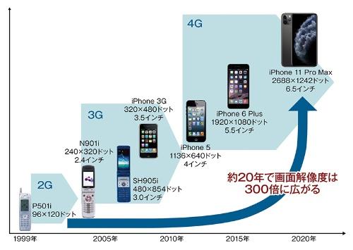 過去20年で端末の画面解像度は300倍に拡大した