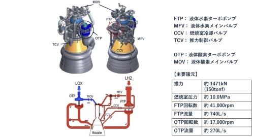 LE_9エンジンの概要。