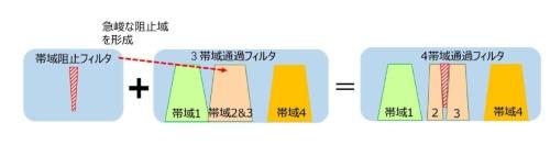 図4 マルチ・バンド・フィルターで4帯域をカバー