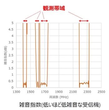 図3 干渉波を1万分の1以下に減衰