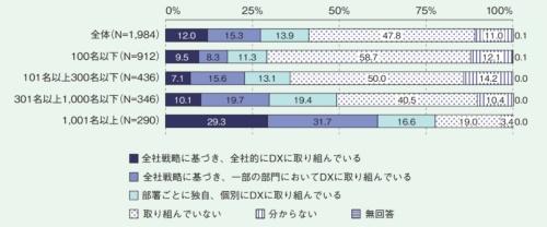 DXへの取り組み状況(従業員規模別)。全体では41.2%がDXに取り組んでいる。DXに取り組んでいるとは、「全社戦略に基づいて全社的にDXに取り組んでいる」「全社戦略に基づき、一部の部門においてDXに取り組んでいる」「部署ごとに独自、個別に取り組んでいる」と回答した企業を指す