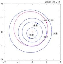 図2 1998 KY26の軌道図
