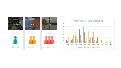 各エリアの混雑状況をリアルタイムに通知する画面(左)。過去の統計データや天候情報なども組み合わせて混雑状況を予測・可視化する