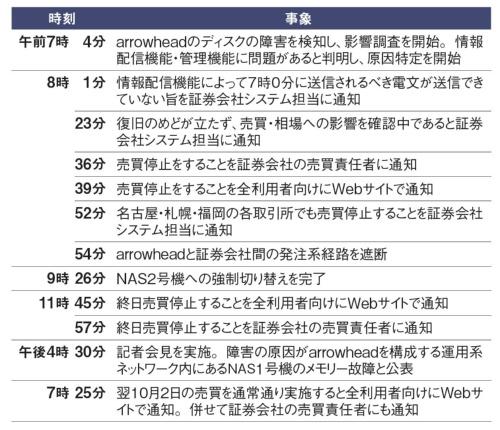 東京証券取引所から外部への情報発信の経緯