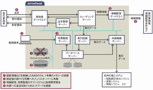 arrowheadのシステム構成と障害の波及の経緯