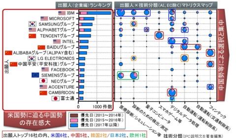図1●AI関連特許情報に基づく俯瞰分析(左:出願人ランキングマップ、右:マトリクスマップ)