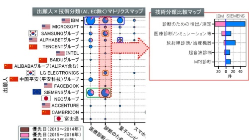 図2●AI×診断のための検出/測定の深掘り分析(IBMとSiemensの技術分類別比較マップ)