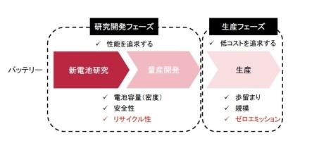 図2 EV用電池における分業化のイメージ