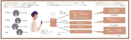 ビーコンとスマホで位置情報を記録し、情報提示するMOCHAの仕組み