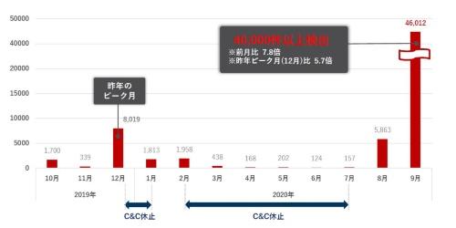 国内におけるEmotet検出数の推移
