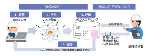 システムの構成