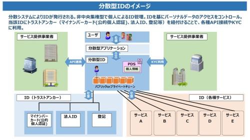 分散型IDのイメージ