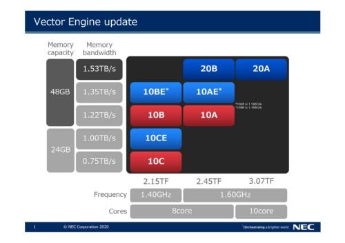 2020年6月発表のNECの第2世代ベクトルエンジン「Type 20A」「Type 20B」を搭載