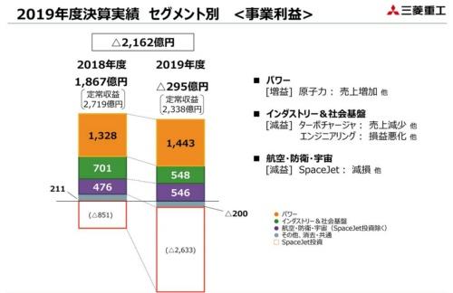 三菱重工業の2018年度と2019年度の業績