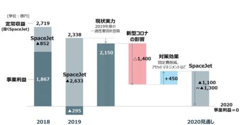 三菱重工業の2020年度の業績見通し