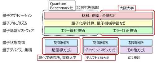 富士通研究所が取り組む量子コンピューターの研究開発領域。ハードウェアからアルゴリズム、アプリまですべての領域を対象とする