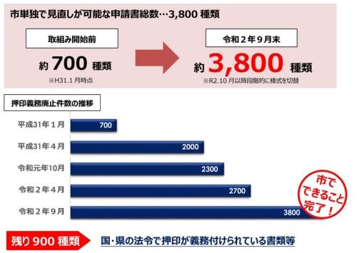 押印不要な手続きの書類は当初700に過ぎなかったが1年9カ月で3800まで拡大した